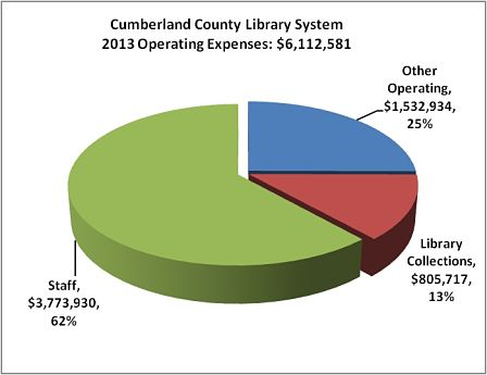 Library Expenditures Chart