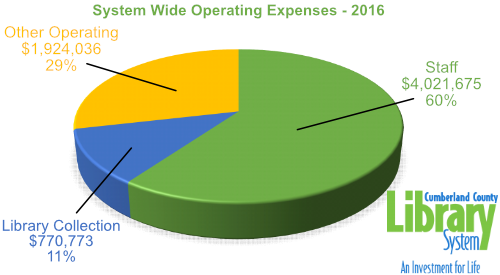 2016 Operating Expenses