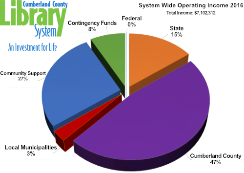 2016 Operating Income