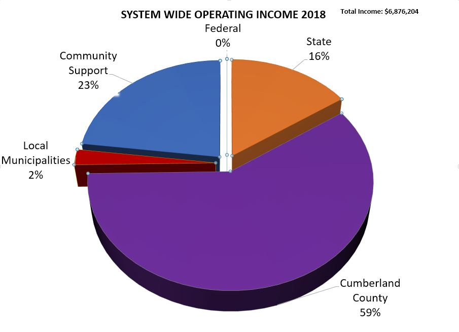 Chart displaying system wide operating income for 2018